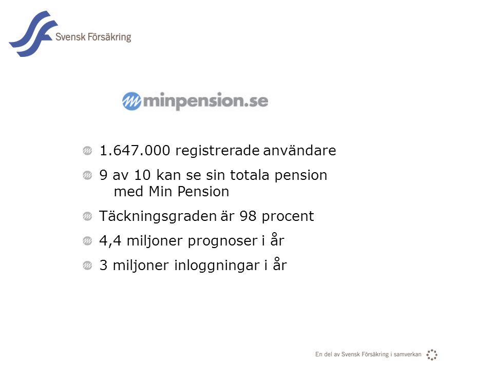 1.647.000 registrerade användare 9 av 10 kan se sin totala pension med Min Pension Täckningsgraden är 98 procent 4,4 miljoner prognoser i år 3 miljone