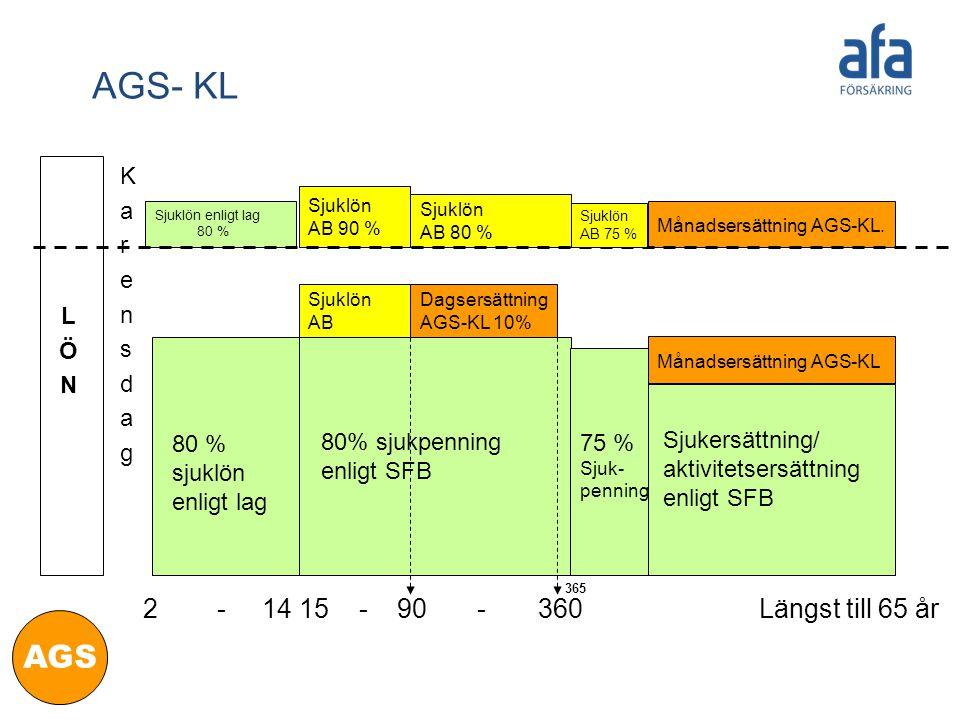 LÖNLÖN KarensdagKarensdag Sjukersättning/ aktivitetsersättning enligt SFB 2 - 14 15 - 90 - 360 Längst till 65 år 80 % sjuklön enligt lag Månadsersättn