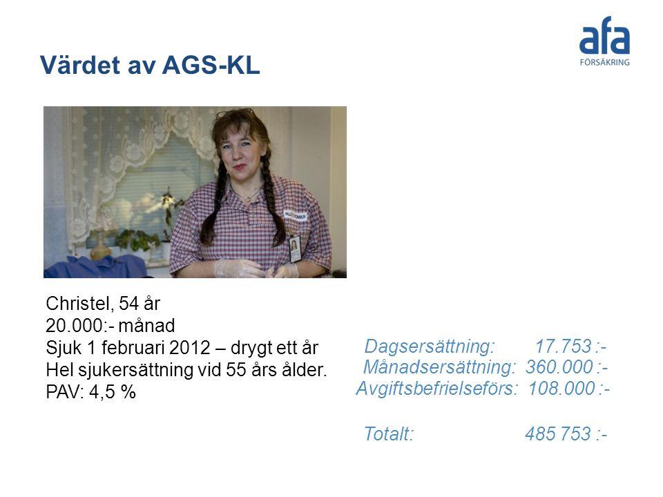 Värdet av AGS-KL Christel, 54 år 20.000:- månad Sjuk 1 februari 2012 – drygt ett år Hel sjukersättning vid 55 års ålder. PAV: 4,5 % Dagsersättning: 17