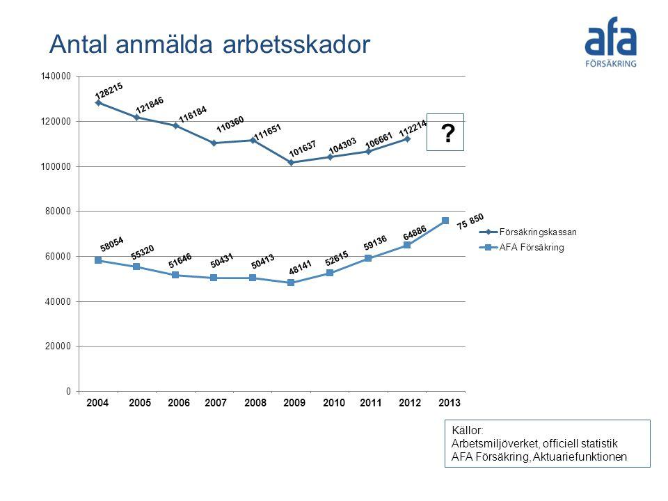 Antal anmälda arbetsskador Källor: Arbetsmiljöverket, officiell statistik AFA Försäkring, Aktuariefunktionen