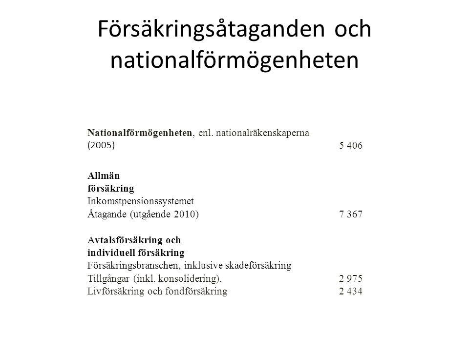 Balansräkningen 2008 inkomstpensionsdelen