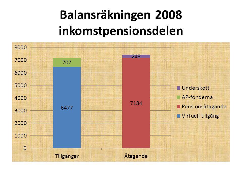 Arbetslöshet och betalningsbalans Sverige 1970 - 2009 Källa http://www.tradingeconomics.com/sweden/unemployment-rate