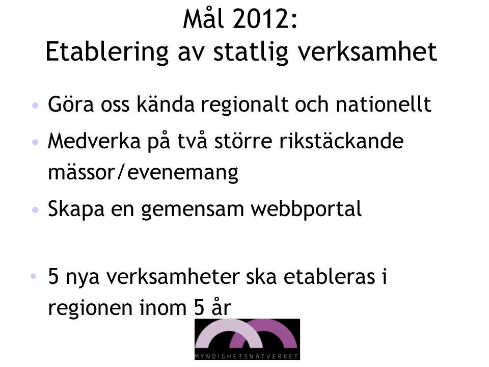 Mål 2012: Etablering av statlig verksamhet •Göra oss kända regionalt och nationellt •Medverka på två större rikstäckande mässor/evenemang •Skapa en ge