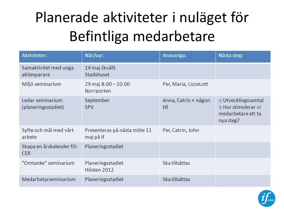 Planerade aktiviteter i nuläget för Befintliga medarbetare Aktiviteter:När/var:Ansvariga:Nästa steg: Samaktivitet med unga aktiesparare 14 maj (kväll)