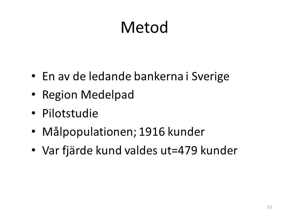 Metod • En av de ledande bankerna i Sverige • Region Medelpad • Pilotstudie • Målpopulationen; 1916 kunder • Var fjärde kund valdes ut=479 kunder 50