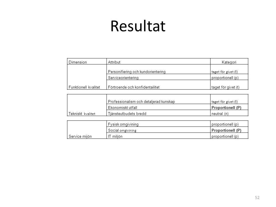 Resultat 52 DimensionAttributKategori Funktionell kvalitet Personifiering och kundorientering taget för givet (t) Serviceorienteringproportionell (p)
