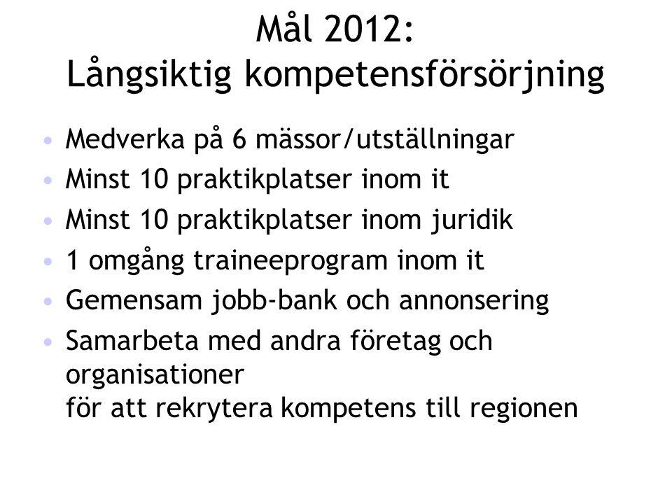 Mål 2012: Långsiktig kompetensförsörjning siktig kompetensförsörjning •Medverka på 6 mässor/utställningar •Minst 10 praktikplatser inom it •Minst 10 p