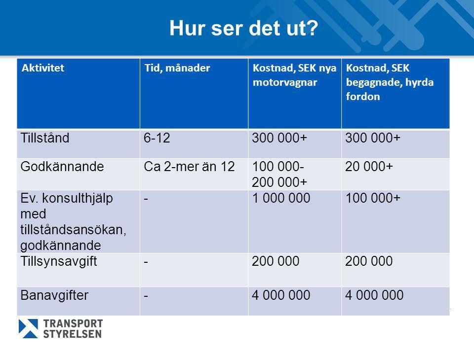 Hur ser det ut? AktivitetTid, månaderKostnad, SEK nya motorvagnar Kostnad, SEK begagnade, hyrda fordon Tillstånd6-12300 000+ GodkännandeCa 2-mer än 12