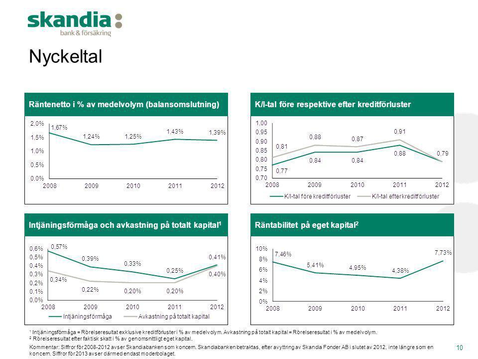 Intjäningsförmåga och avkastning på totalt kapital 1 Räntabilitet på eget kapital 2 Nyckeltal Räntenetto i % av medelvolym (balansomslutning)K/I-tal f
