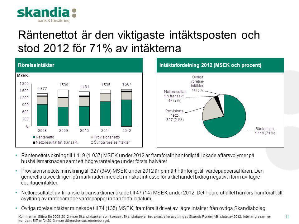 Räntenettot är den viktigaste intäktsposten och stod 2012 för 71% av intäkterna 11 •Räntenettots ökning till 1 119 (1 037) MSEK under 2012 är framföra