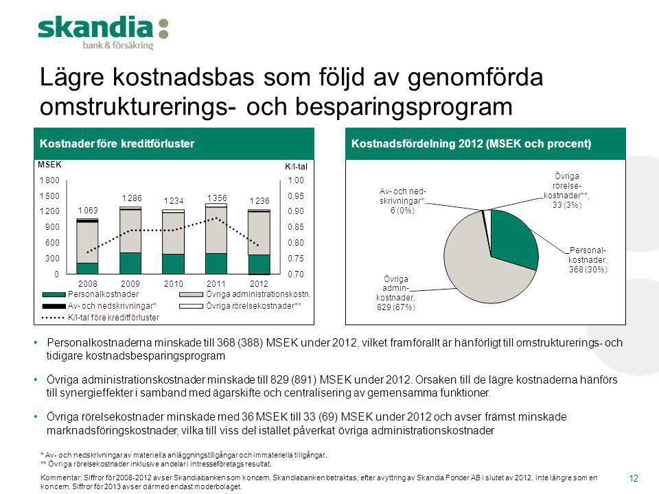 Lägre kostnadsbas som följd av genomförda omstrukturerings- och besparingsprogram 12 •Personalkostnaderna minskade till 368 (388) MSEK under 2012, vil