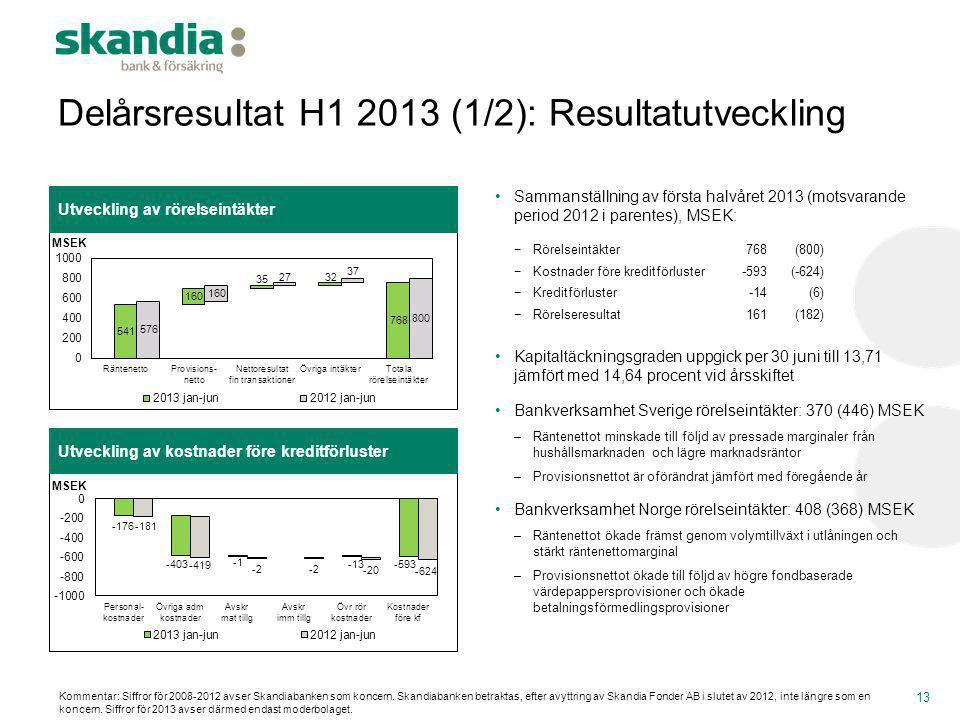 Utveckling av kostnader före kreditförluster Delårsresultat H1 2013 (1/2): Resultatutveckling Utveckling av rörelseintäkter 13 •Sammanställning av för
