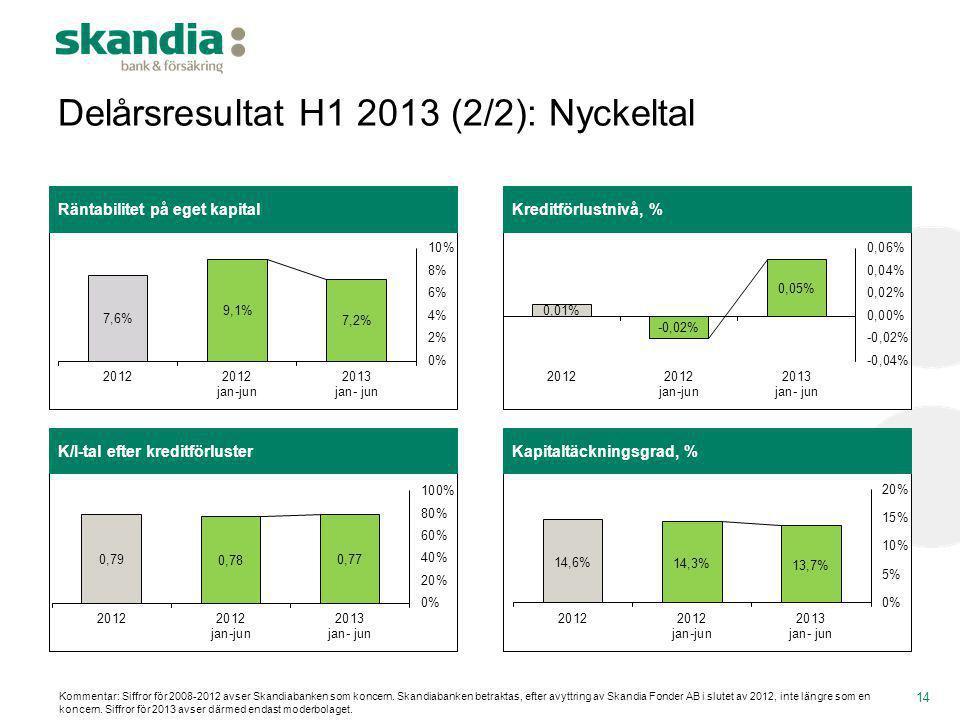 Delårsresultat H1 2013 (2/2): Nyckeltal 14 K/I-tal efter kreditförlusterKapitaltäckningsgrad, % Räntabilitet på eget kapitalKreditförlustnivå, % Komme