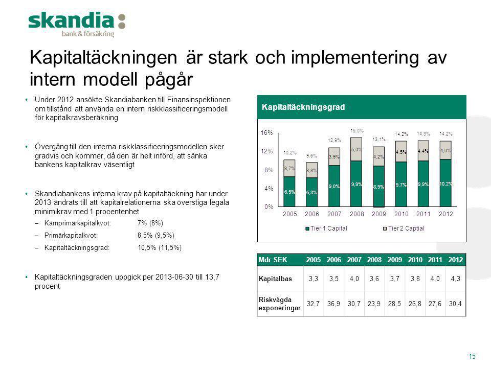 Kapitaltäckningen är stark och implementering av intern modell pågår •Under 2012 ansökte Skandiabanken till Finansinspektionen om tillstånd att använd