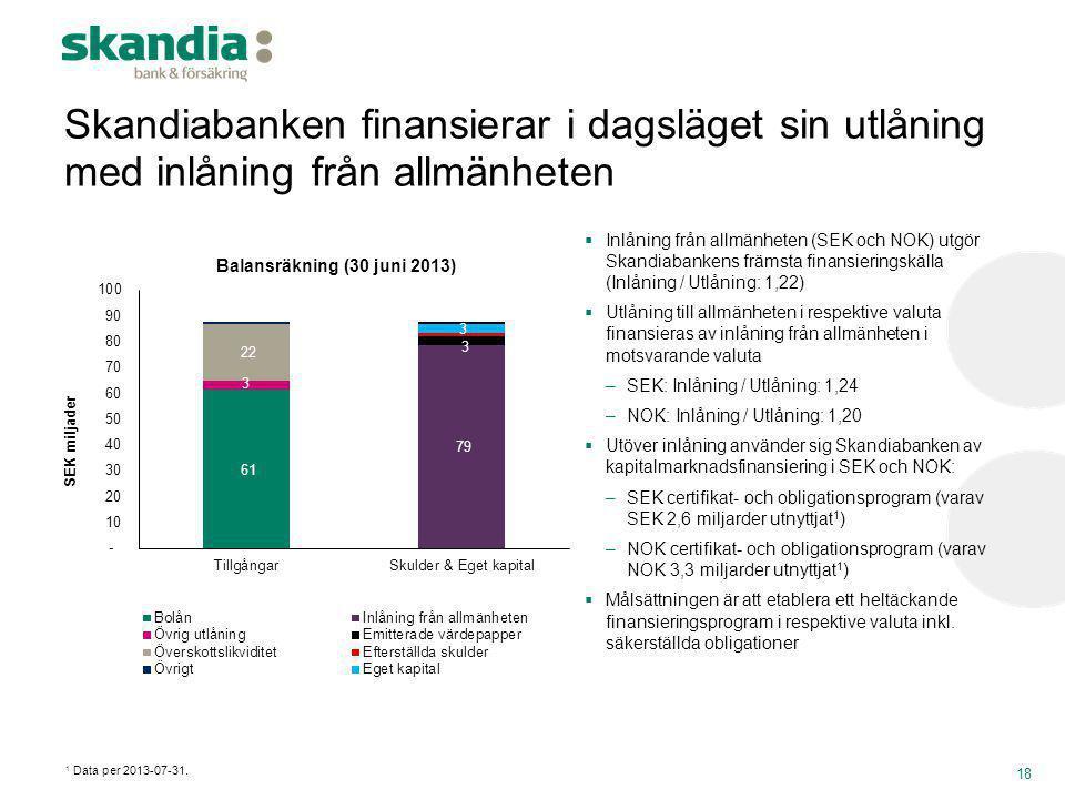 Skandiabanken finansierar i dagsläget sin utlåning med inlåning från allmänheten  Inlåning från allmänheten (SEK och NOK) utgör Skandiabankens främst