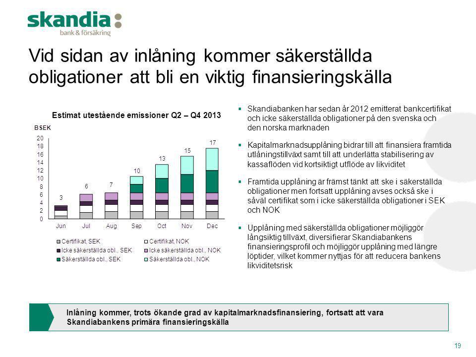 Vid sidan av inlåning kommer säkerställda obligationer att bli en viktig finansieringskälla 19  Skandiabanken har sedan år 2012 emitterat bankcertifi