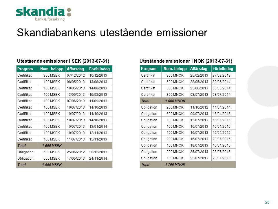 Skandiabankens utestående emissioner ProgramNom. beloppAffärsdagFörfallodag Certifikat300 MSEK07/12/201210/12/2013 Certifikat100 MSEK08/05/201313/08/2