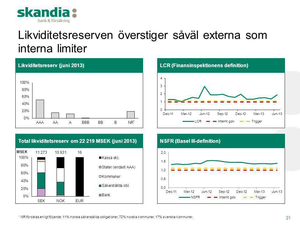 Likviditetsreserven överstiger såväl externa som interna limiter 21 Total likviditetsreserv om 22 219 MSEK (juni 2013)NSFR (Basel III-definition) Likv