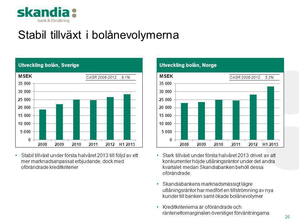 Stabil tillväxt i bolånevolymerna 26 Utveckling bolån, NorgeUtveckling bolån, Sverige •Stabil tillväxt under första halvåret 2013 till följd av ett me
