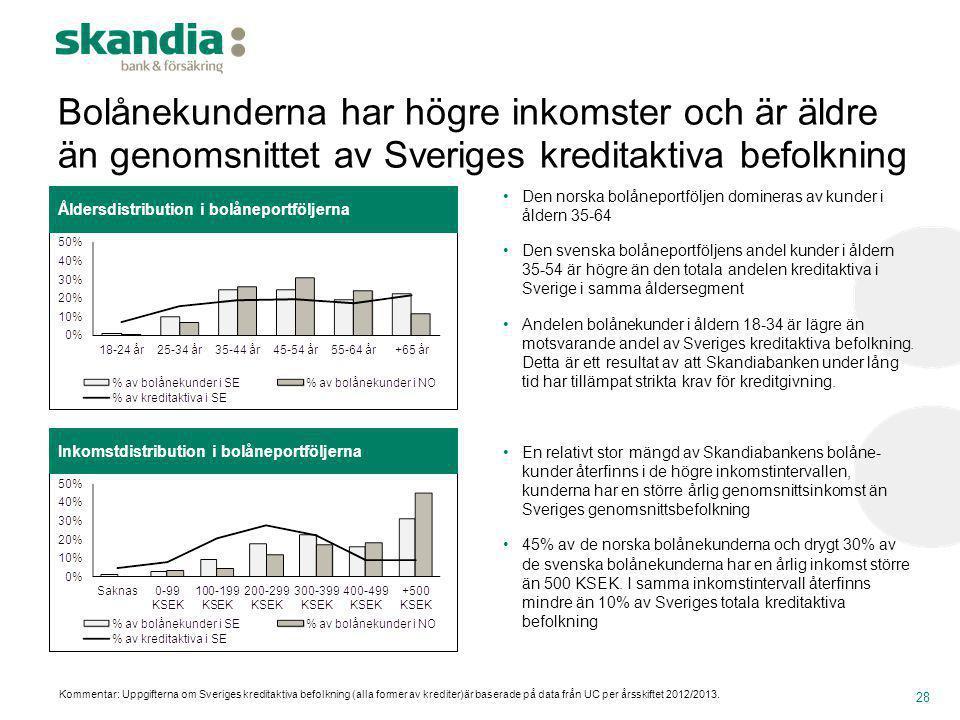 Bolånekunderna har högre inkomster och är äldre än genomsnittet av Sveriges kreditaktiva befolkning 28 •Den norska bolåneportföljen domineras av kunde