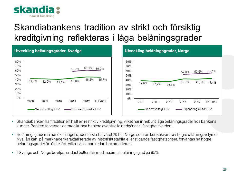 Skandiabankens tradition av strikt och försiktig kreditgivning reflekteras i låga belåningsgrader 29 Utveckling belåningsgrader, NorgeUtveckling belån