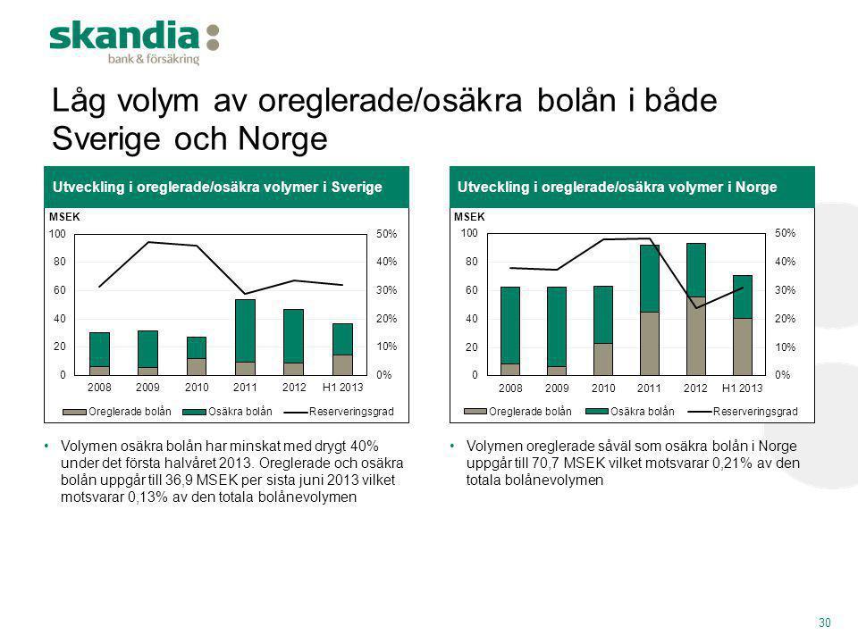 30 Utveckling i oreglerade/osäkra volymer i NorgeUtveckling i oreglerade/osäkra volymer i Sverige •Volymen osäkra bolån har minskat med drygt 40% unde