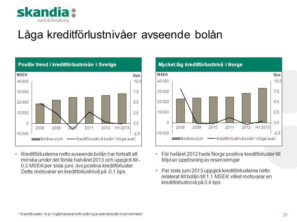 Låga kreditförlustnivåer avseende bolån 31 Mycket låg kreditförlustnivå i NorgePositiv trend i kreditförlustnivån i Sverige •Kreditförlusterna netto a