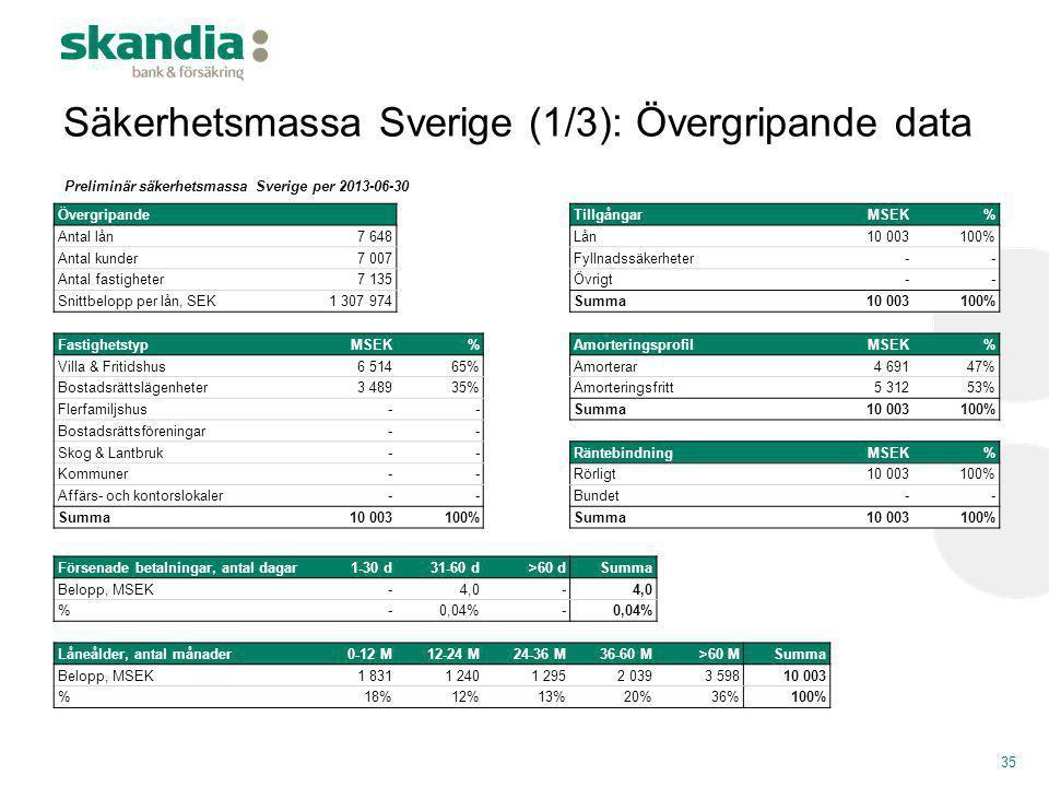 Säkerhetsmassa Sverige (1/3): Övergripande data 35 Övergripande TillgångarMSEK% Antal lån7 648Lån10 003100% Antal kunder7 007Fyllnadssäkerheter-- Anta