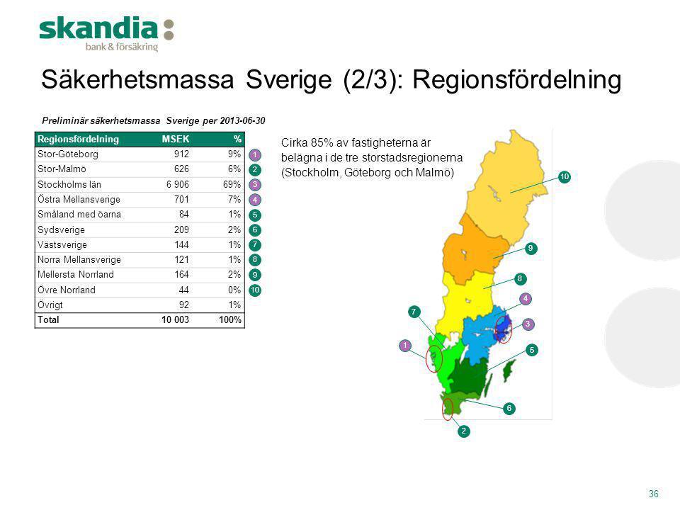 Säkerhetsmassa Sverige (2/3): Regionsfördelning 36 RegionsfördelningMSEK% Stor-Göteborg9129% Stor-Malmö6266% Stockholms län6 90669% Östra Mellansverig
