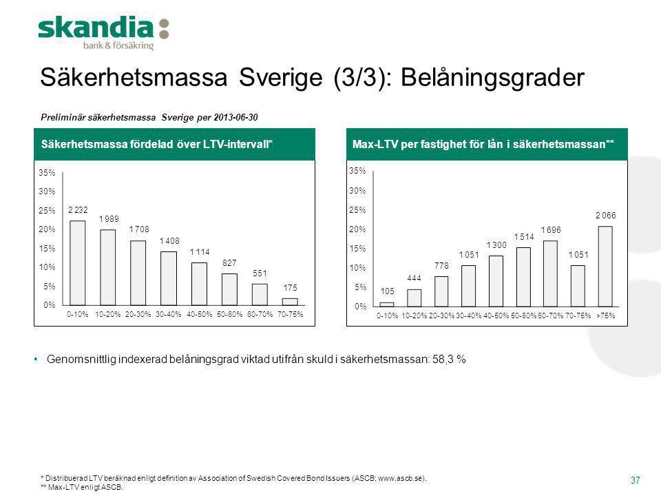 Säkerhetsmassa Sverige (3/3): Belåningsgrader 37 Max-LTV per fastighet för lån i säkerhetsmassan**Säkerhetsmassa fördelad över LTV-intervall* •Genomsn