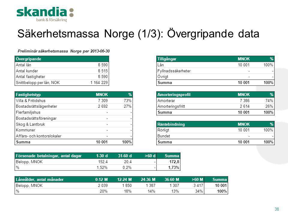 Säkerhetsmassa Norge (1/3): Övergripande data 38 Övergripande TillgångarMNOK% Antal lån8 590Lån10 001100% Antal kunder8 515Fyllnadssäkerheter-- Antal