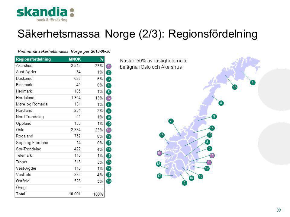 Säkerhetsmassa Norge (2/3): Regionsfördelning 39 RegionsfördelningMNOK% Akershus 2 31323% Aust-Agder 841% Buskerud 6266% Finnmark 490% Hedmark 1051% H