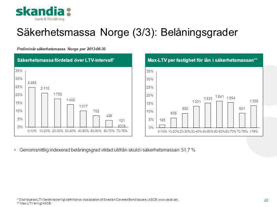 Säkerhetsmassa Norge (3/3): Belåningsgrader 40 Säkerhetsmassa fördelad över LTV-intervall* Preliminär säkerhetsmassa Norge per 2013-06-30 Max-LTV per