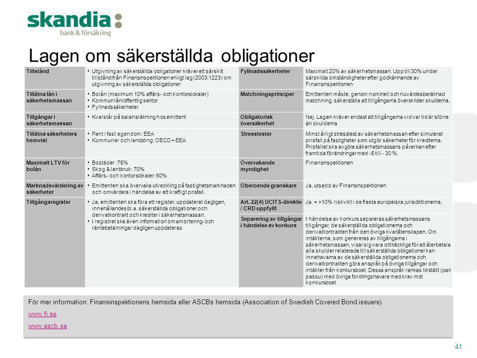 Tillstånd•Utgivning av säkerställda obligationer kräver ett särskilt tillstånd från Finansinspektionen enligt lag (2003:1223) om utgivning av säkerstä