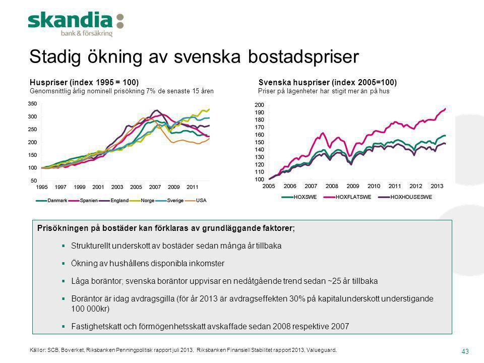 43 Svenska huspriser (index 2005=100) Priser på lägenheter har stigit mer än på hus Prisökningen på bostäder kan förklaras av grundläggande faktorer;
