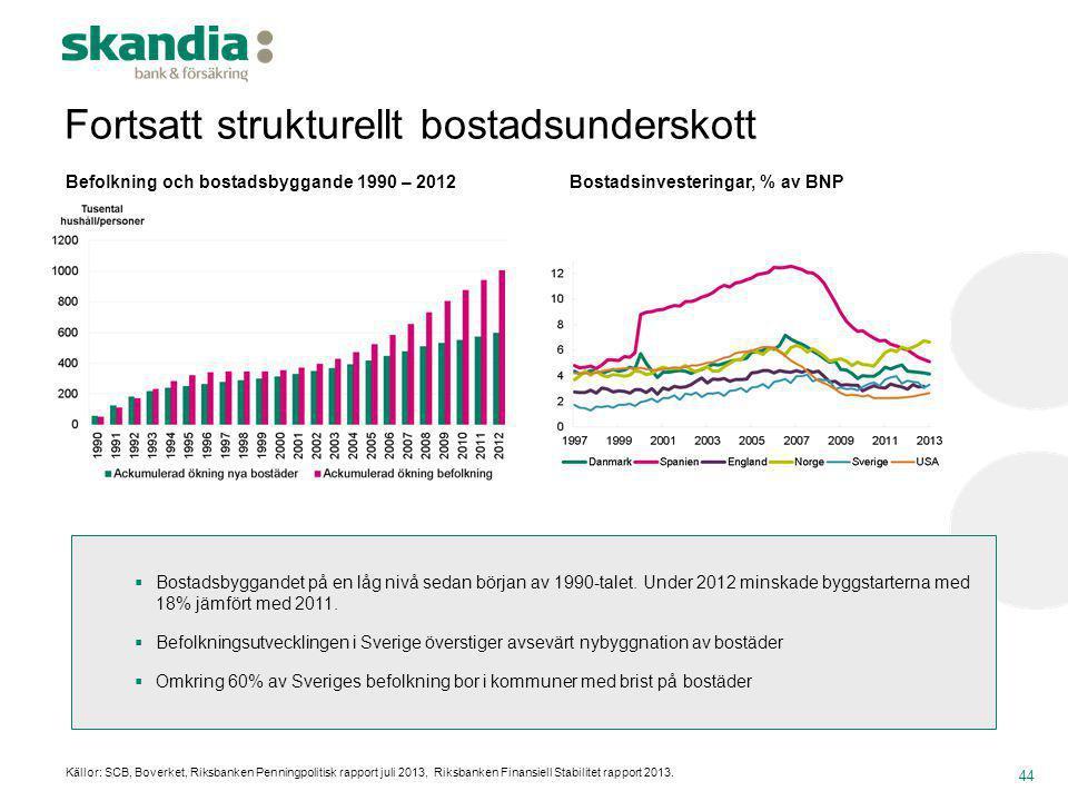 Fortsatt strukturellt bostadsunderskott 44 Bostadsinvesteringar, % av BNP Befolkning och bostadsbyggande 1990 – 2012 Källor: SCB, Boverket, Riksbanken