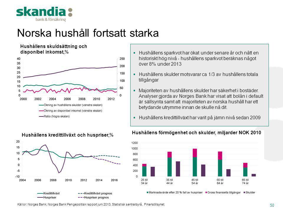 Norska hushåll fortsatt starka Hushållens kredittillväxt och huspriser,% Hushållens skuldsättning och disponibel inkomst,% Hushållens förmögenhet och