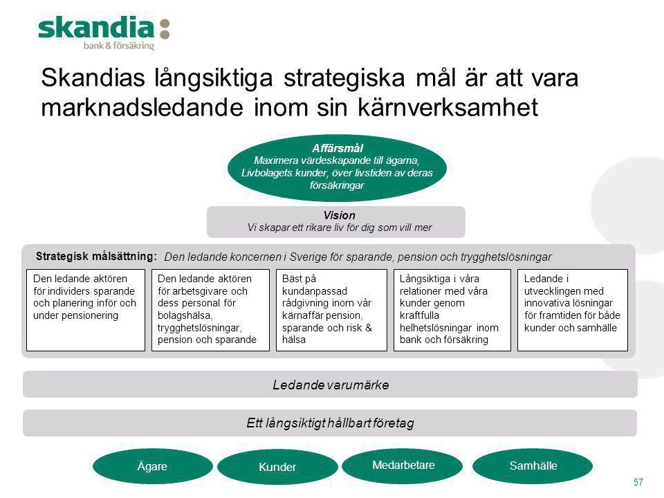 Skandias långsiktiga strategiska mål är att vara marknadsledande inom sin kärnverksamhet Den ledande aktören för individers sparande och planering inf