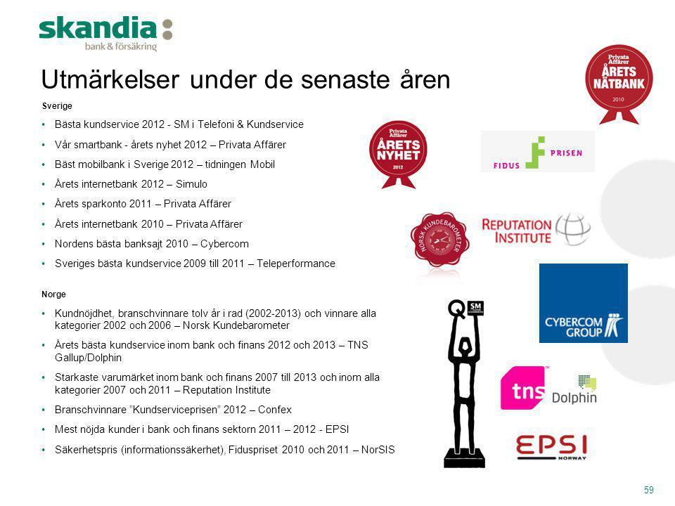 59 Sverige •Bästa kundservice 2012 - SM i Telefoni & Kundservice •Vår smartbank - årets nyhet 2012 – Privata Affärer •Bäst mobilbank i Sverige 2012 –