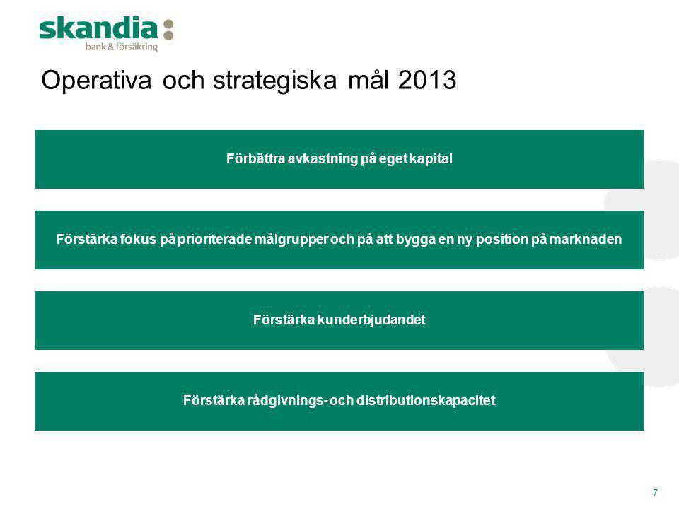 Skandiabanken finansierar i dagsläget sin utlåning med inlåning från allmänheten  Inlåning från allmänheten (SEK och NOK) utgör Skandiabankens främsta finansieringskälla (Inlåning / Utlåning: 1,22)  Utlåning till allmänheten i respektive valuta finansieras av inlåning från allmänheten i motsvarande valuta –SEK: Inlåning / Utlåning: 1,24 –NOK: Inlåning / Utlåning: 1,20  Utöver inlåning använder sig Skandiabanken av kapitalmarknadsfinansiering i SEK och NOK: –SEK certifikat- och obligationsprogram (varav SEK 2,6 miljarder utnyttjat 1 ) –NOK certifikat- och obligationsprogram (varav NOK 3,3 miljarder utnyttjat 1 )  Målsättningen är att etablera ett heltäckande finansieringsprogram i respektive valuta inkl.