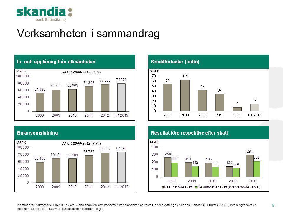 Balansomslutning Verksamheten i sammandrag In- och upplåning från allmänhetenKreditförluster (netto) 9 CAGR 2008-20128,3% CAGR 2008-20127,7% Kommentar