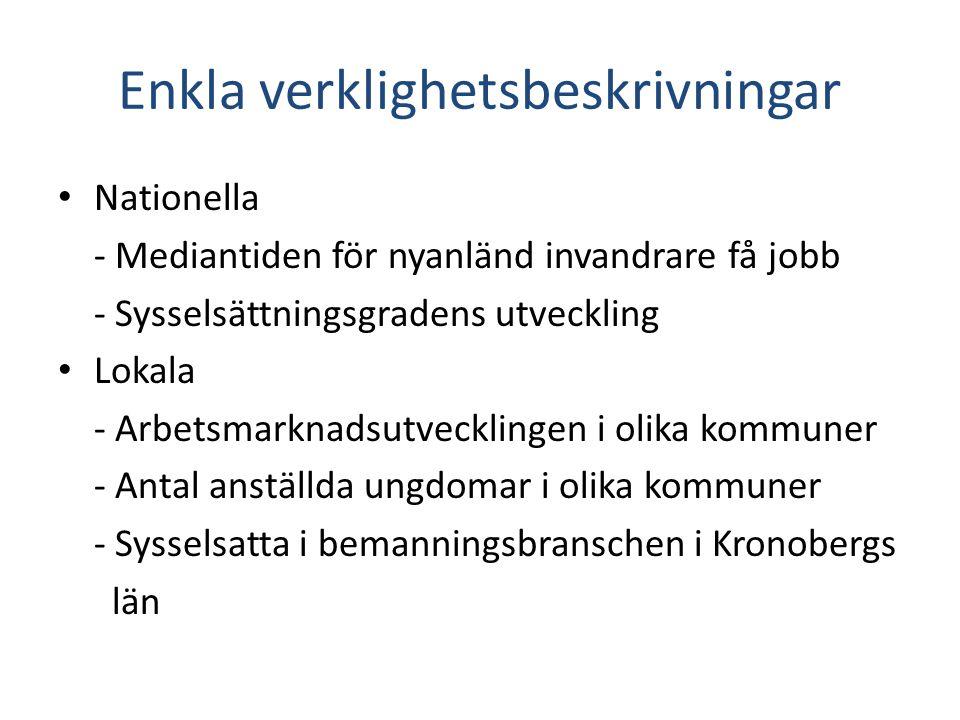 Enkla verklighetsbeskrivningar • Nationella - Mediantiden för nyanländ invandrare få jobb - Sysselsättningsgradens utveckling • Lokala - Arbetsmarknad