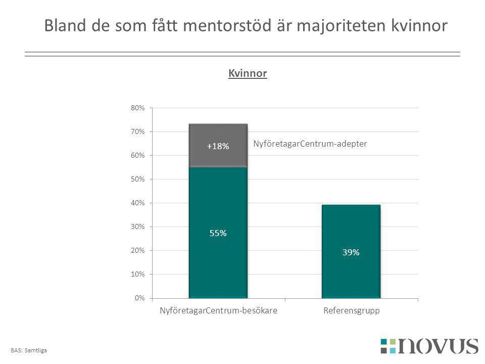 BAS: Samtliga Bland de som fått mentorstöd är majoriteten kvinnor Kvinnor