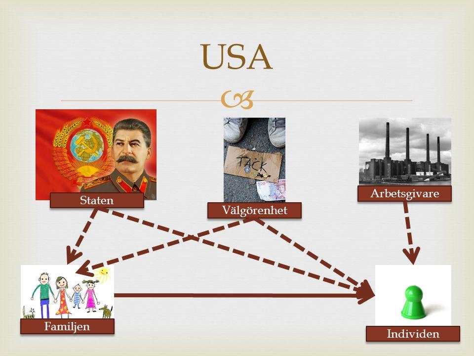  USA Staten Familjen Välgörenhet Individen Arbetsgivare