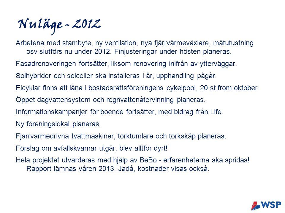 Nuläge - 2012 Arbetena med stambyte, ny ventilation, nya fjärrvärmeväxlare, mätutustning osv slutförs nu under 2012. Finjusteringar under hösten plane