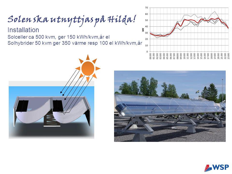 Solen ska utnyttjas på Hilda! Installation Solceller ca 500 kvm, ger 150 kWh/kvm,år el Solhybrider 50 kvm ger 350 värme resp 100 el kWh/kvm,år