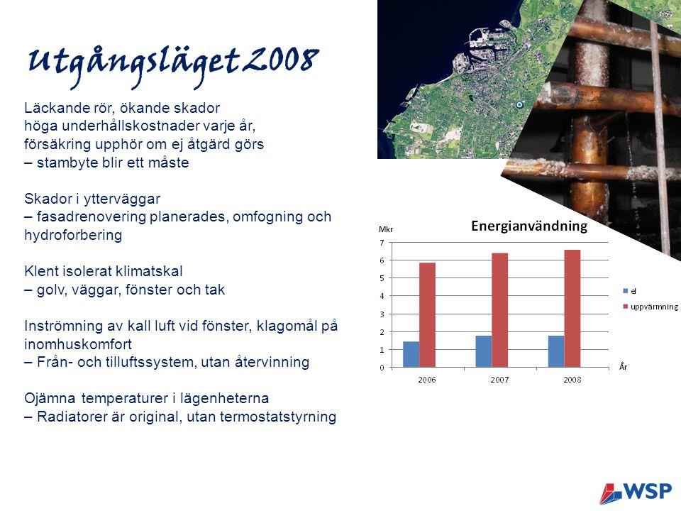 Hållbara Hilda - innehållet Fasadrenovering omfogning, hydroforbering, utbyte av invändigt regelverk Underhållsåtgärder stambyte, nya badrum, centralt brandvarningssystem Energisparåtgärder ventilation med värmeåtervinning FTX, byte av fjärrvärmeväxlare, individuell vattenmätning, nya radiatorer, termostatstyrning i lgh, mätning av innetemp, solceller och solhybrider Klimatåtgärder regnvattenåtervinning, klimatcoacher, klimatkonto, beteendeförändring, informationsdagar, deltagande i Life och Hållbara städer FINANSIERAS AV HILDA FINANSIERAS AV HILDA, LIFE OCH HÅLLBARA STÄDER