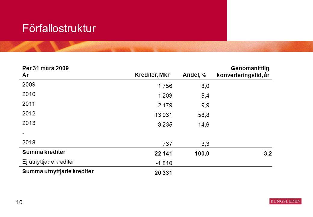 10 Förfallostruktur Per 31 mars 2009 År Krediter, MkrAndel, % Genomsnittlig konverteringstid, år 2009 1 7568,0 2010 1 2035,4 2011 2 1799,9 2012 13 031