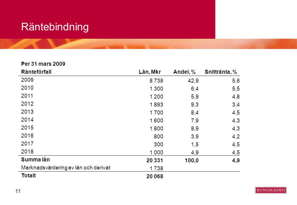 11 Räntebindning Per 31 mars 2009 Ränteförfall Lån, MkrAndel, %Snittränta, % 2009 8 73842,95,6 2010 1 3006,45,5 2011 1 2005,94,8 2012 1 8939,33,4 2013
