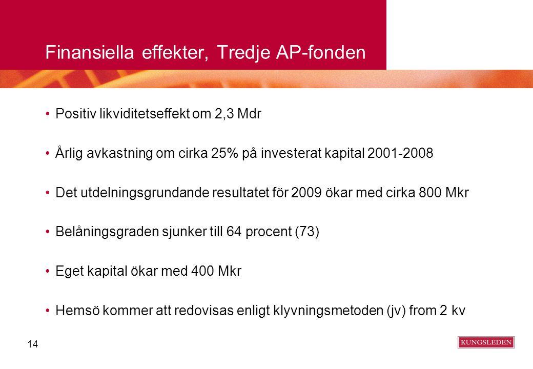 Finansiella effekter, Tredje AP-fonden •Positiv likviditetseffekt om 2,3 Mdr •Årlig avkastning om cirka 25% på investerat kapital 2001-2008 •Det utdel